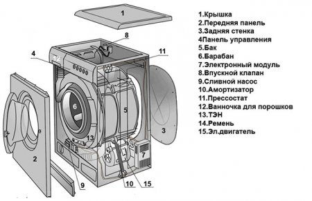 Инструкция по разбору стиральной машины LG
